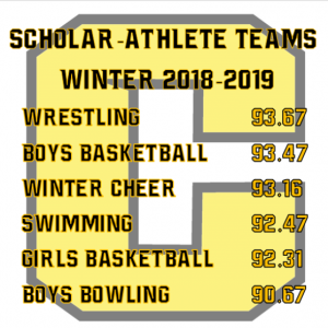 Picture of Canajoharie School's sports teams with their GPA scores